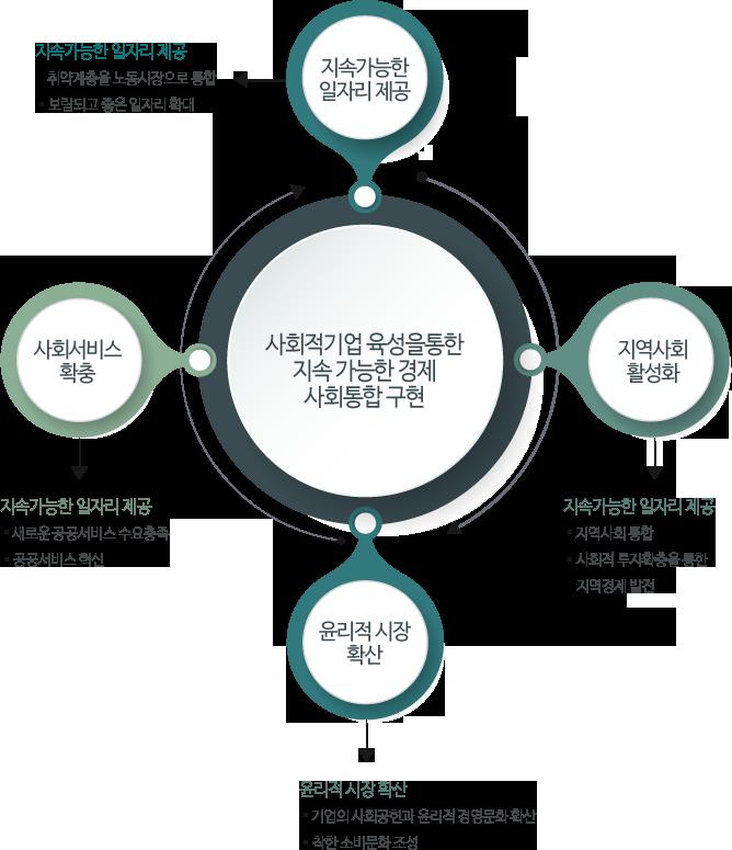 사회적기업의 역할